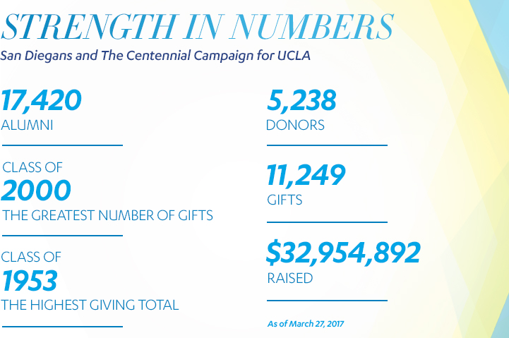 Strength in Numbers - San Diegans and the Centennial Campaign for UCLA